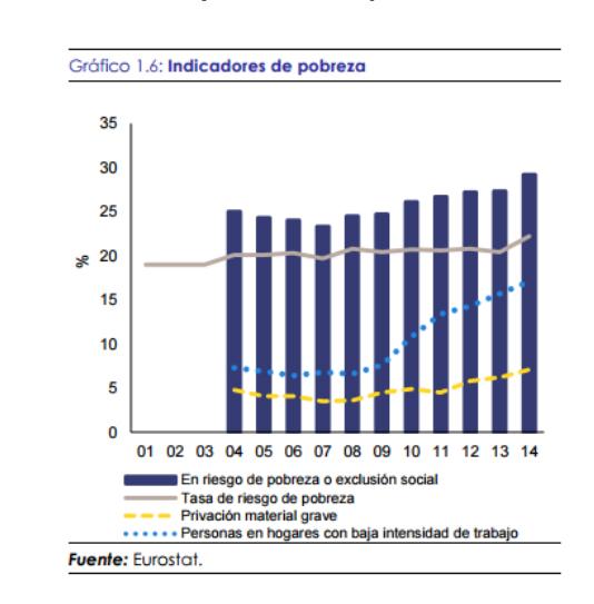 España sigue incumpliendo sus compromisos con la Estrategia Europa 2020